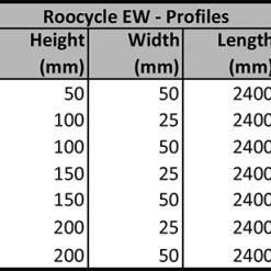 Roocycle EW Profiles