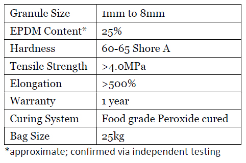EPDM Rubber Safety Surface Specs